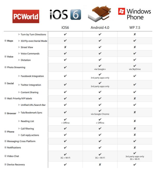 http://androidayuda.com/wp-content/uploads/2012/06/Comparativa-sistemas-operativos-m%C3%B3viles.png