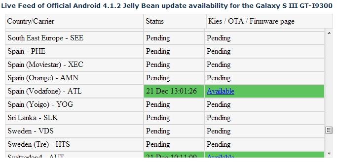 Actualización Samsung Galaxy S3 en SamMobile