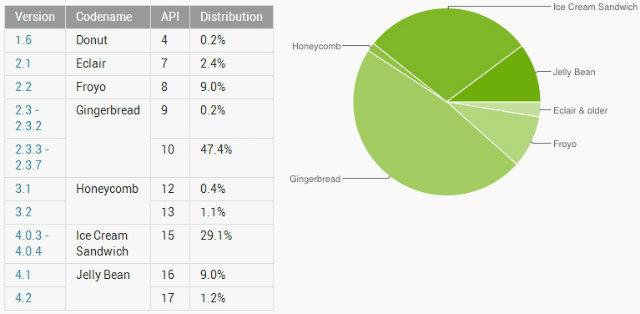 Cuota de dispositivos con Android