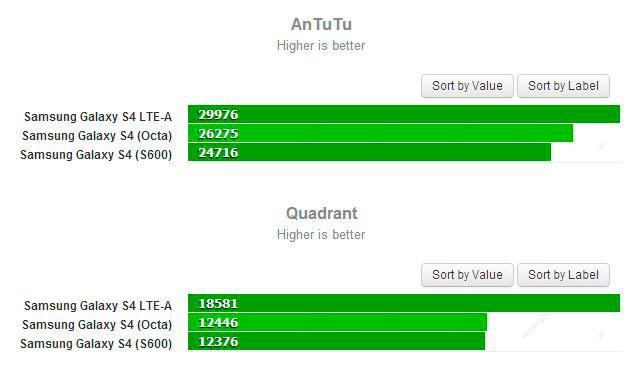 Test-rendimiento-S4-LTE-A