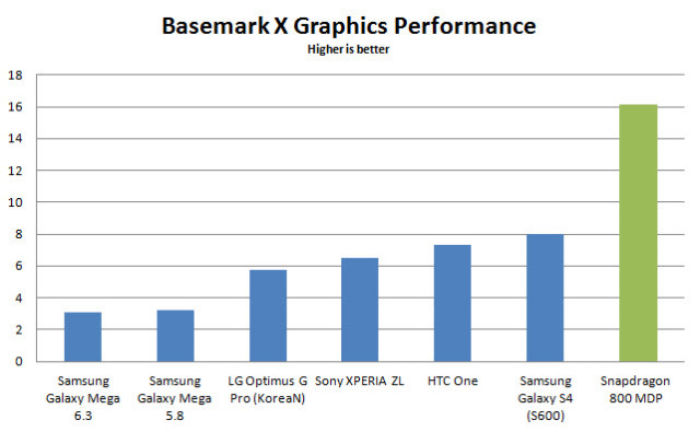 snapdragon-800-basemark-x