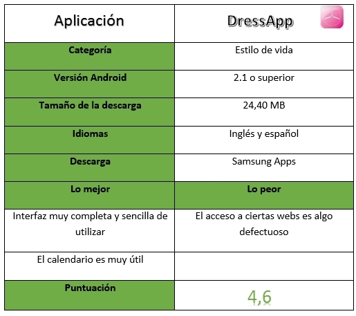 Tabla de información de DressApp