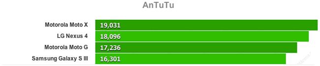 Datos de AnTuTu.