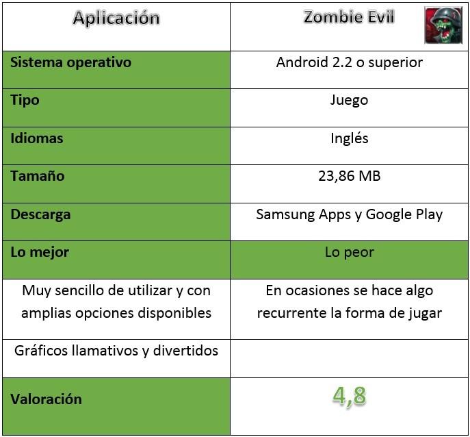 Tabla de Zombie Evil
