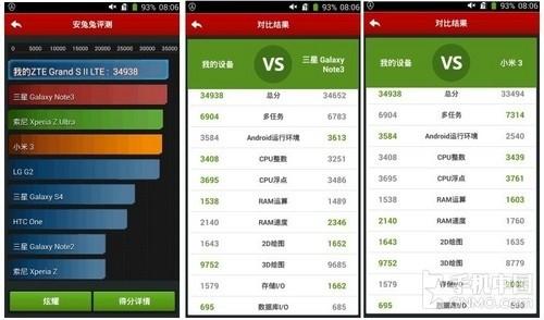 Resultados del ZTE Grand S II en AnTuTu comparados con el Galaxy Note 3
