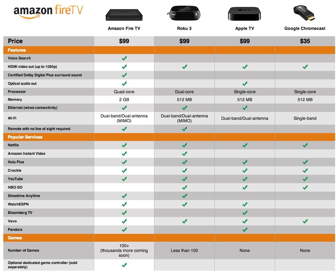 Amazon Fire TV Comparativa