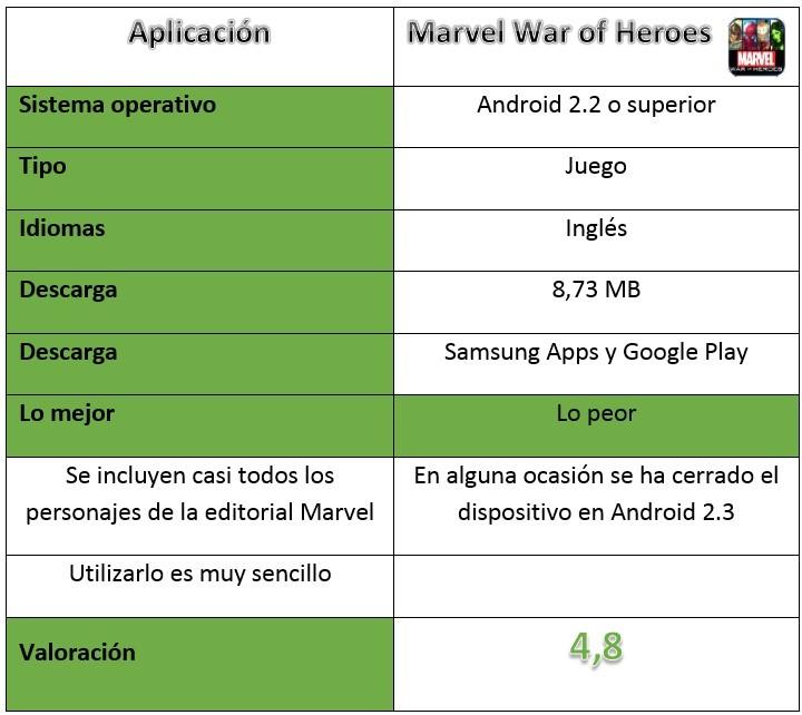 Tabla de Marvel War of Heroes