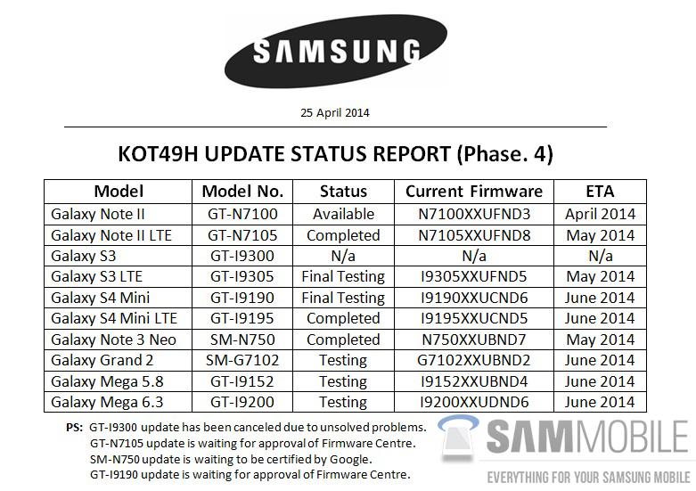 Samsung Galaxy S3 Actualizacion