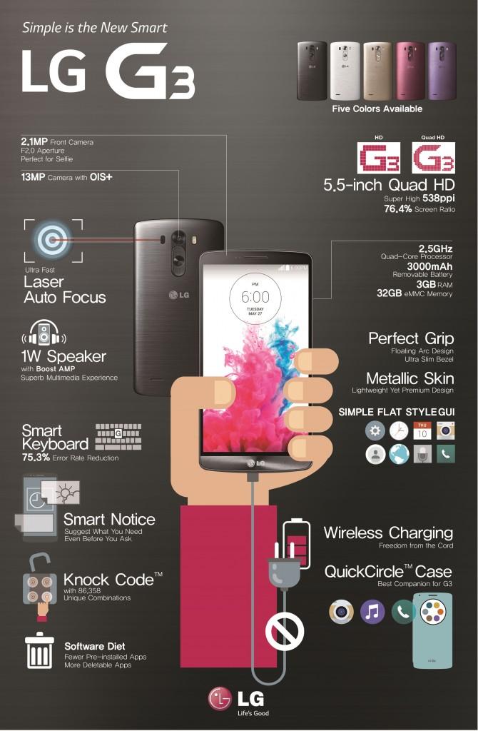 Descripción de opciones del LG G3