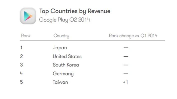 Beneficios en Google Play por países