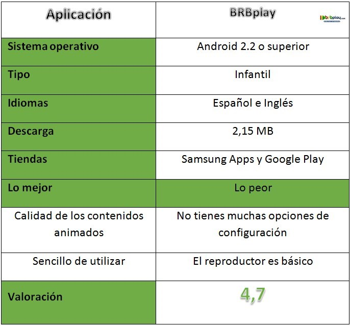 Tabla de resumen de BRBplay