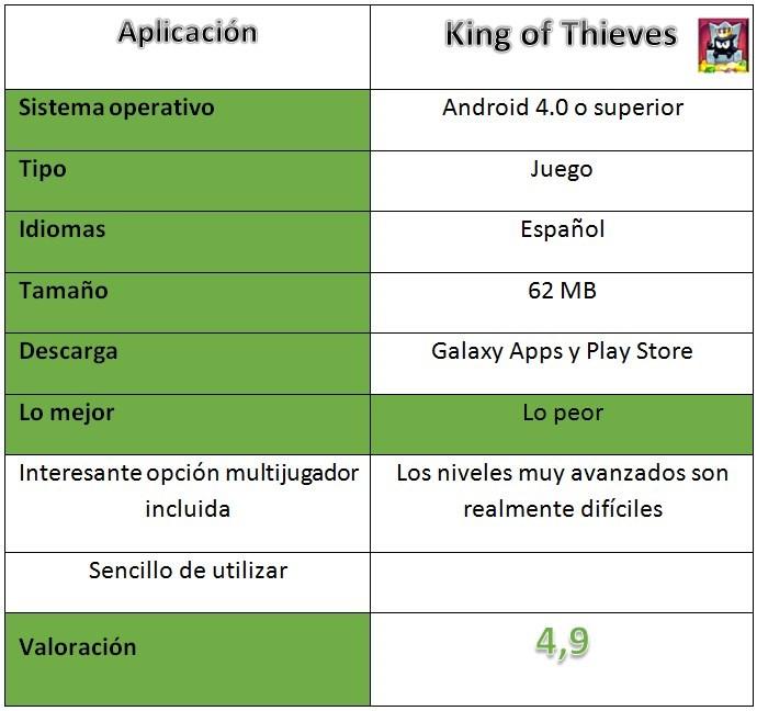 Tabla de King of Thieves