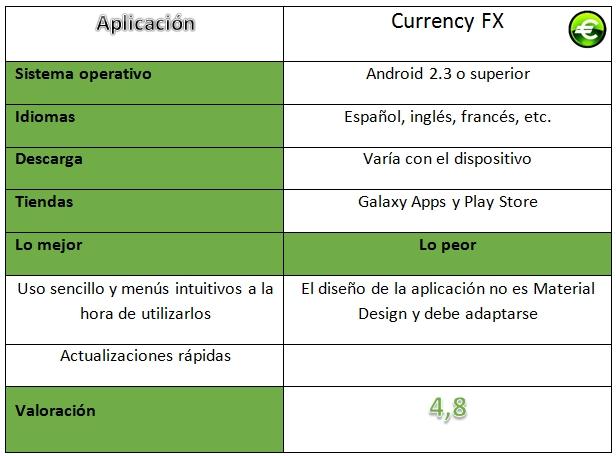 Tabla de Currency FX