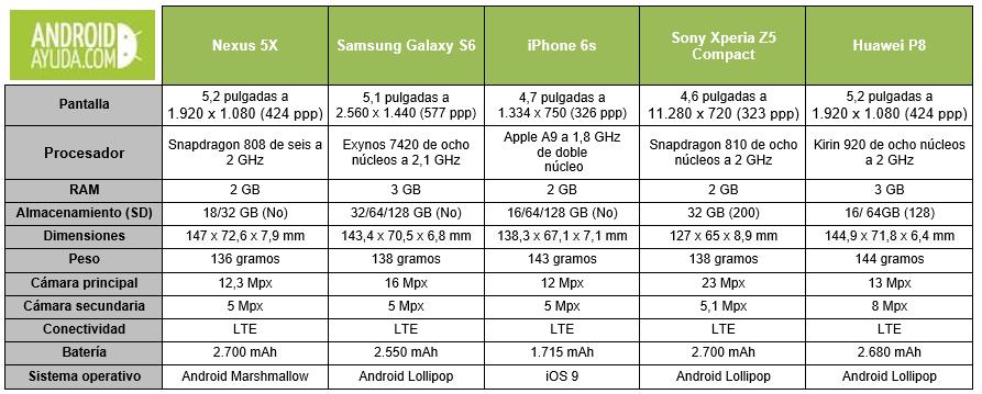 Tabla comparativa Nexus 5