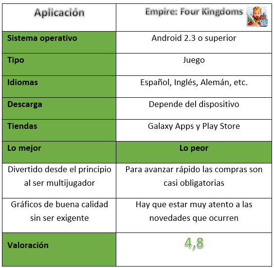 Tabla del juego Empire: Four Kingdoms