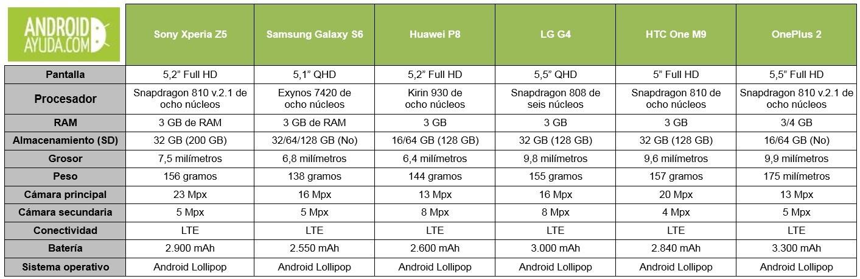 Comparativa Sony Xperia Z5