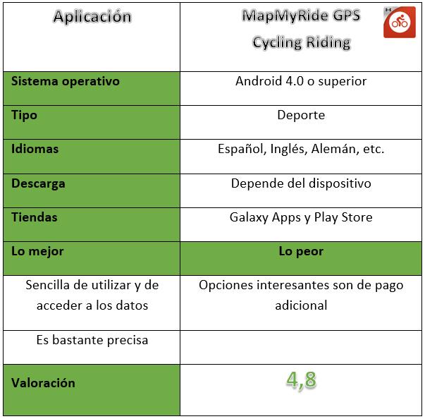 Tabla de inforamción de MapMyRide GPS Cycling Riding