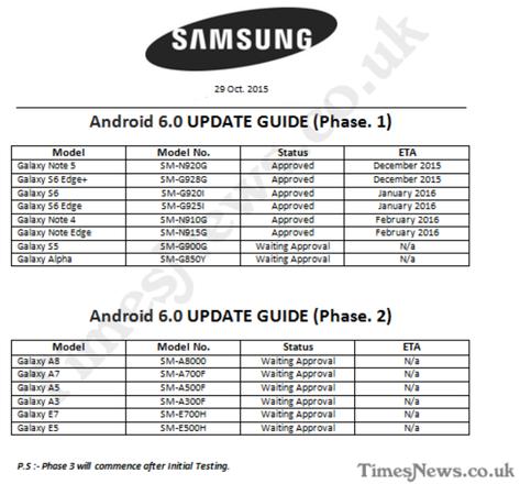 Listado de moslode Samsung Galaxy que recibirán Android 6.0