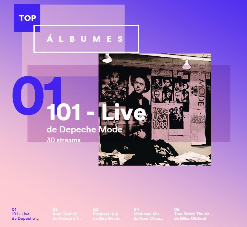 Álbumes más escuchados en 2015 en Spotify