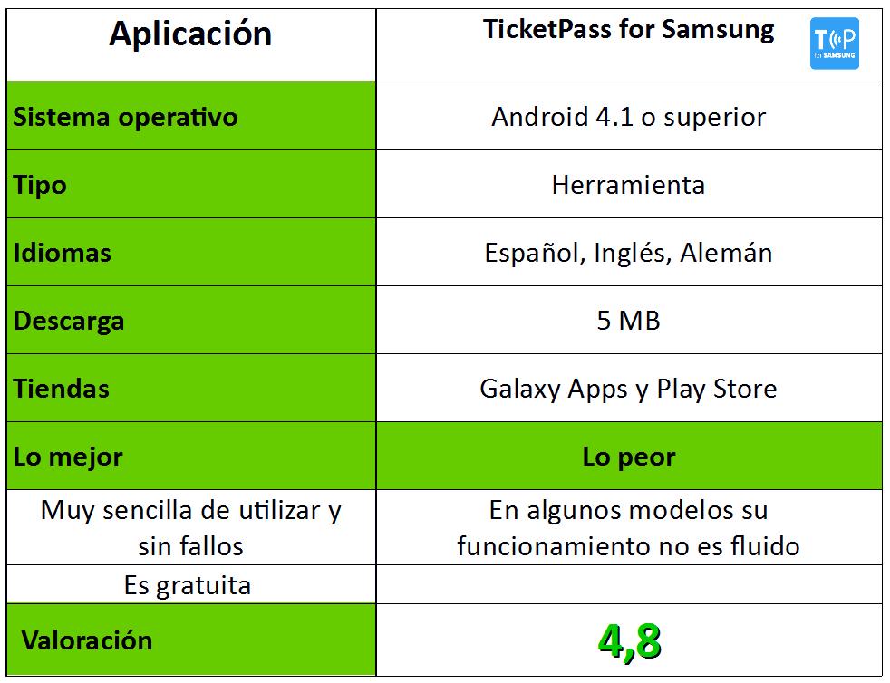 Tabla de TicketPass for Samsung