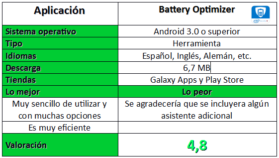 Tabla de la aplicación Battery Optimizer