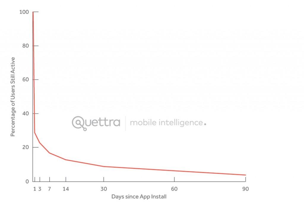 Uso de aplicaciones Android en tiempo