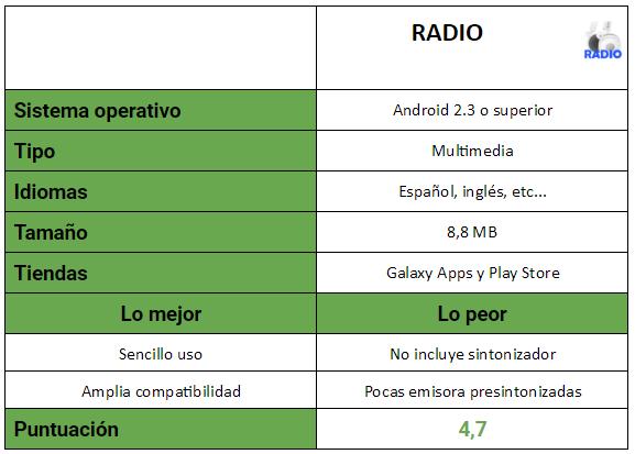 tabla de la aplicación RADIO