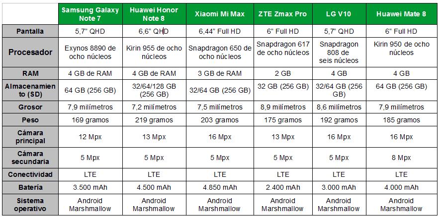 Tabla comparativa del Samsung Galaxy NOte 7 frente a su competencia