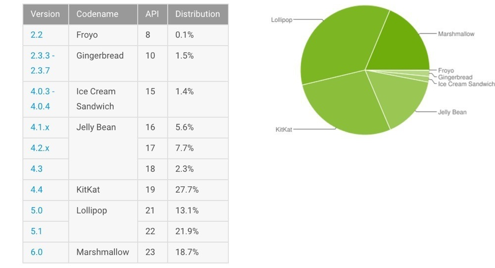 Android Informe