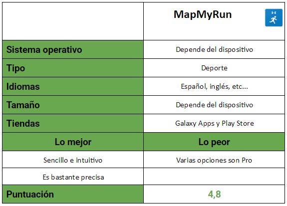Tabla MapMyRun