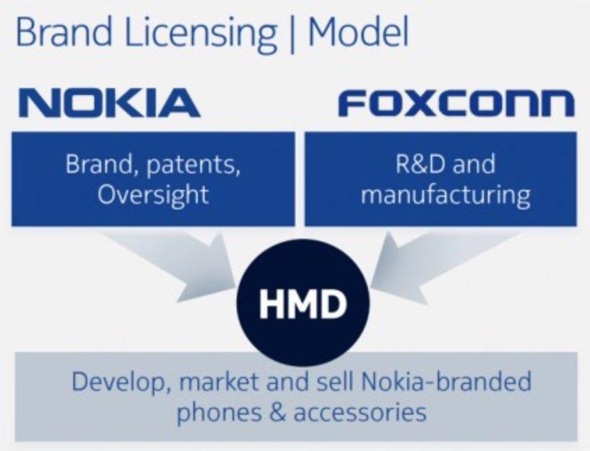 Nokia Foxconn