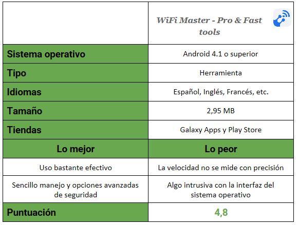 Tabla de WiFi Master - Pro & Fast tools