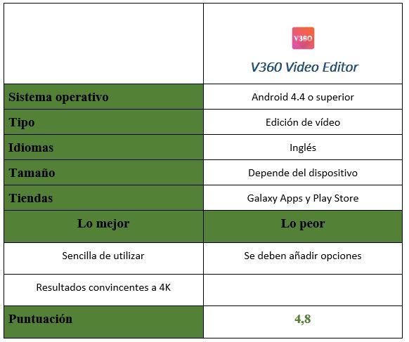 Tabla de la app V360 Video Editor