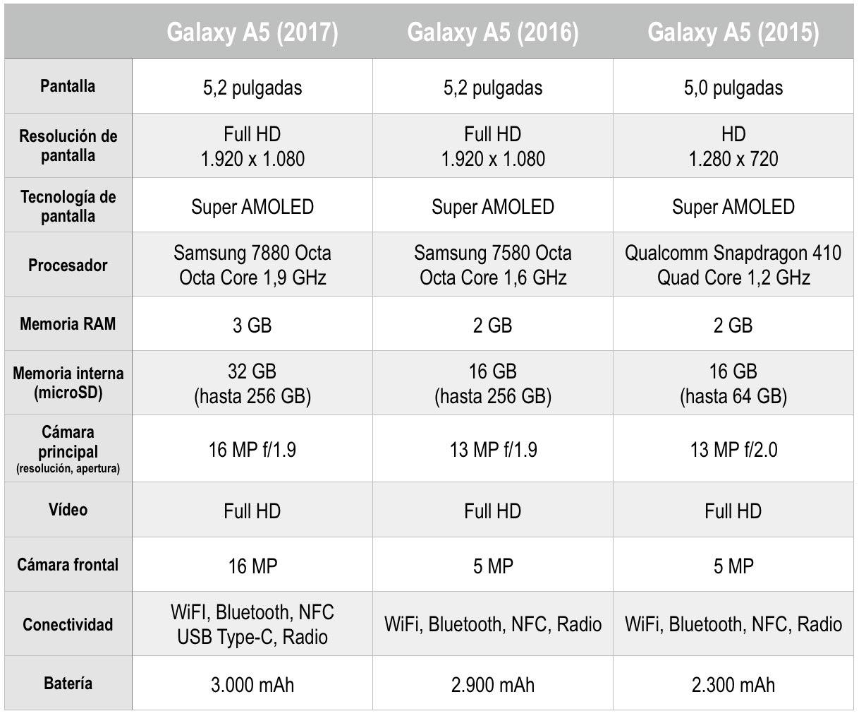 Galaxy A5 Comparativa
