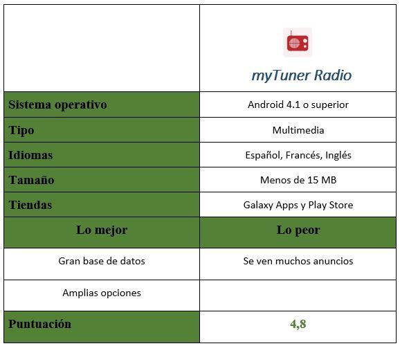 Tabla de myTuner Radio