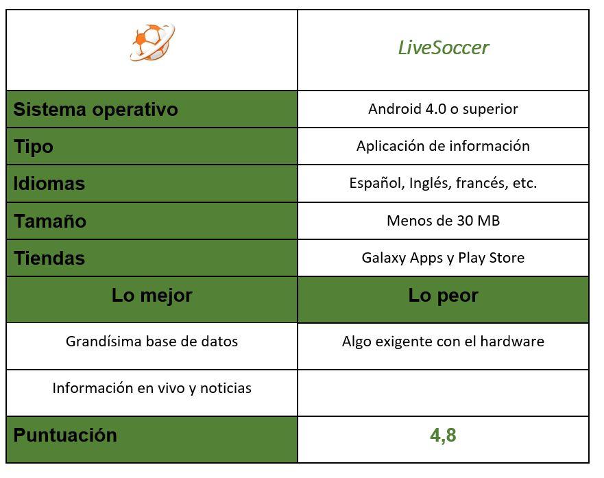 tabla LiveSoccer
