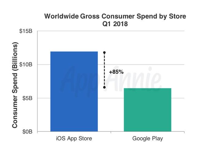 Play Store q1 2018 más gasto