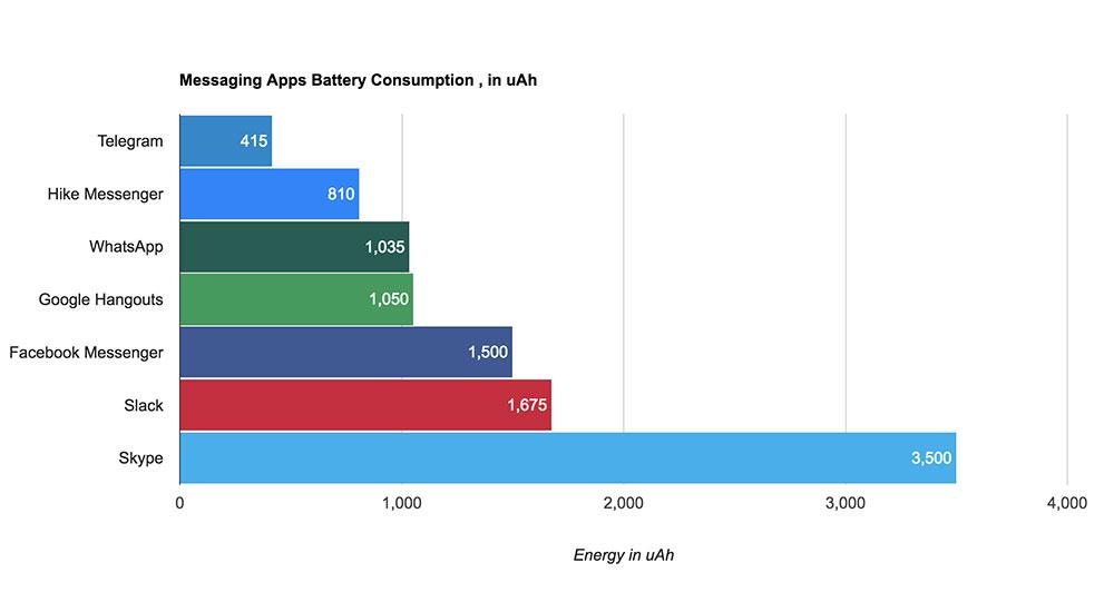 app de mensajería consume más batería