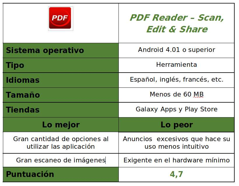 Tabla de PDF Reader – Scan, Edit & Share
