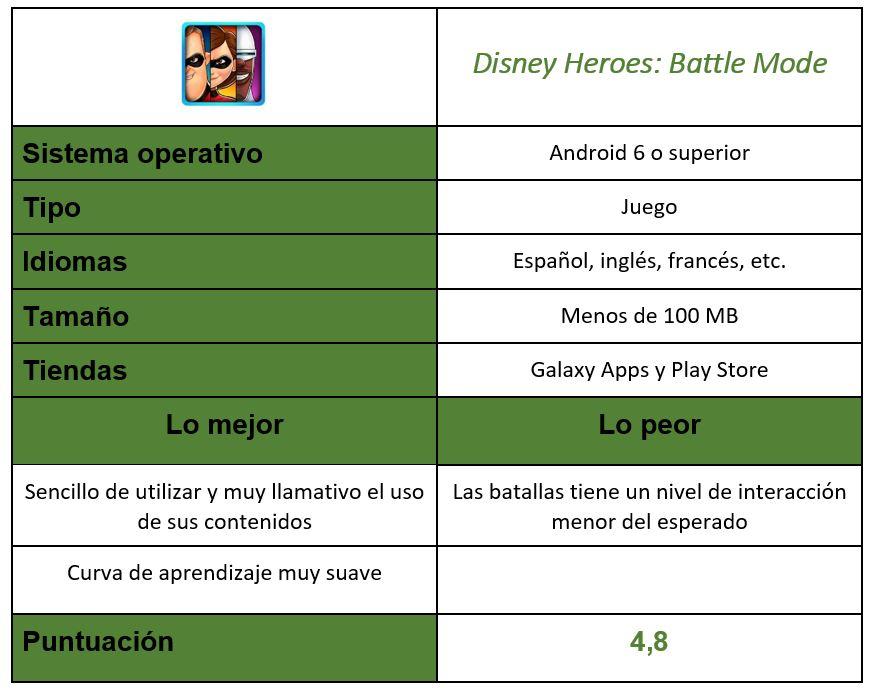 Tabla del juego Disney Heroes: Battle Mode
