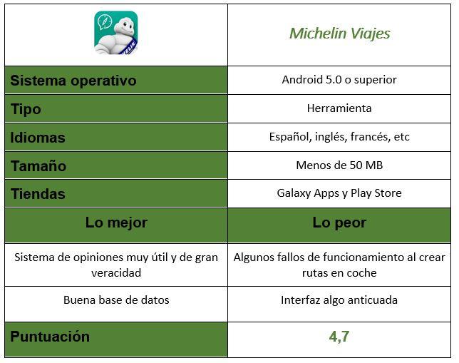 Tabla de Michelin Viajes