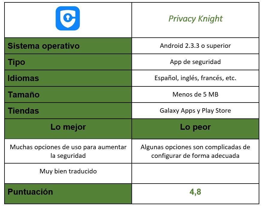 tabla Privacy Knight