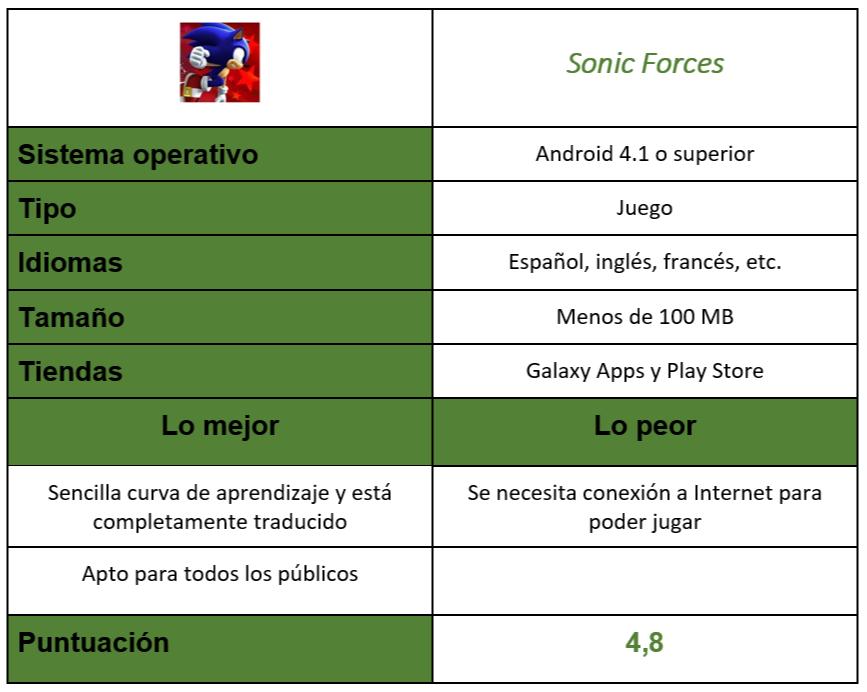 Tabla Sonic Forces