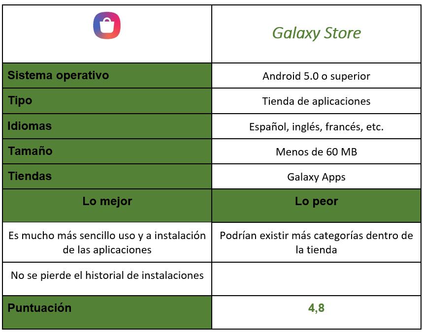 Tabla tienda Samsung Galaxy Store