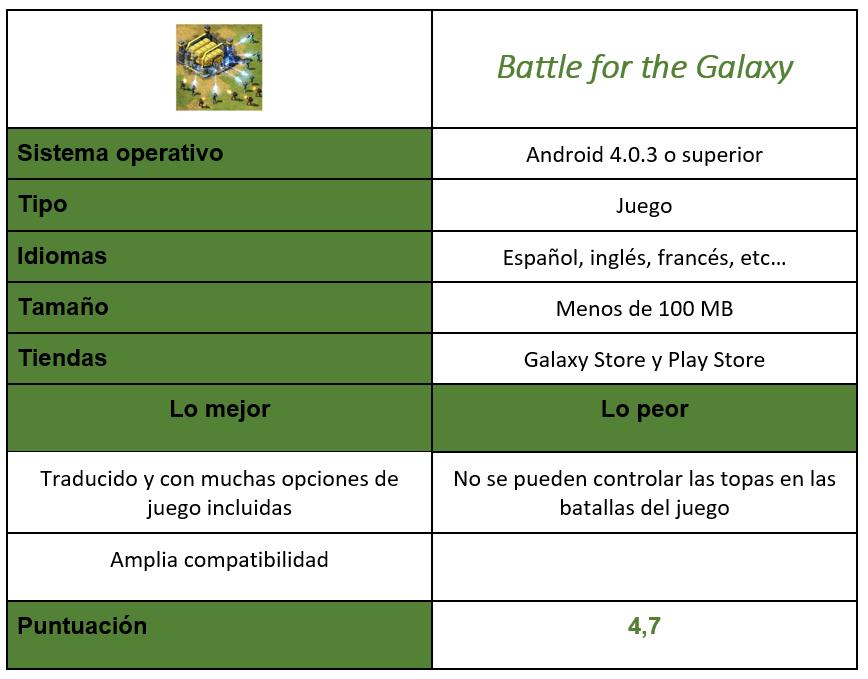 Tabla juego Battle for the Galaxy