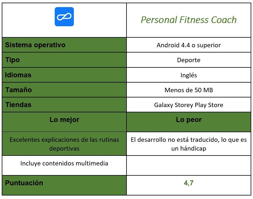 Tabla de Personal Fitness Coach