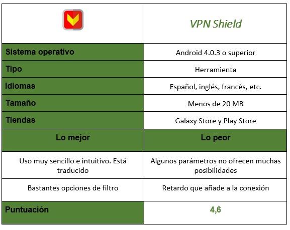 Tabla de la aplicación VPN Shield