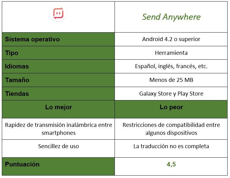 Tabla de la aplicación Send Anywhere