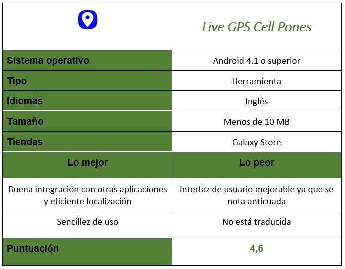 Tabla de Live GPS Cell Phones
