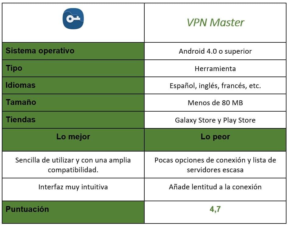 Tabla de VPN Master